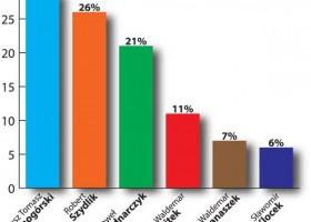 ST 4 (84)/2014 SONDAŻ – Kto powinien zostać burmistrzem? Znamy już wyniki sondażu