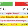 ST 2 (94)/2015 Mniejsze dopłaty do ścieków i wody