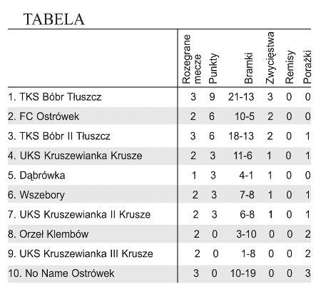 Liga Regionalna tabela 1