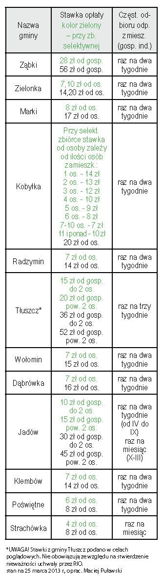 Stawki opłaty za śmiecie w gminach Powiatu Wołomińskiego, oprac. MP