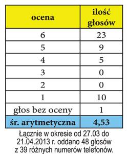 6_wyniki_ankiety_rada_5