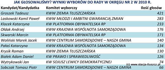WYNIKI WYBORÓW DO RADY W OKRĘGU NR 2 W 2010 R.