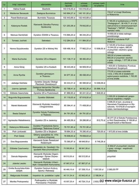 Oświadczenia majątkowe za 2012 r.