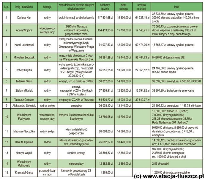 Oświadczenia majątkowe radnych za 2012 r.