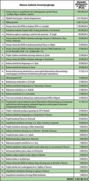 Inwestycje budżetowe 2015. Na podstawie uchwały budżetowej z dn. 30.12.2014 r. W zestawieniu nie uwzględniono inwestycji finansowanych z funduszu sołeckiego.